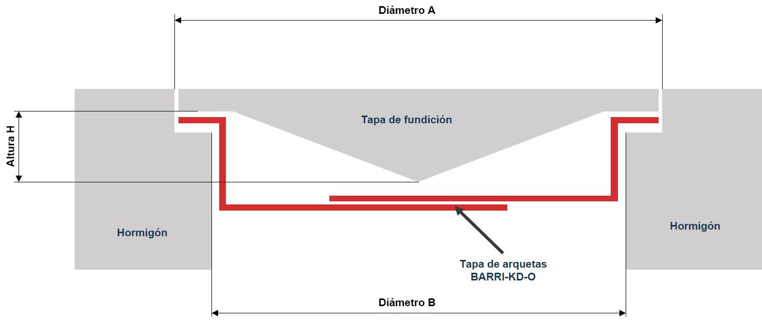 Esquema tapas para arquetas Barri-KD-0 - Señalización de espacios confinados
