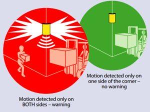 Funcionamiento del avisador de colisiones