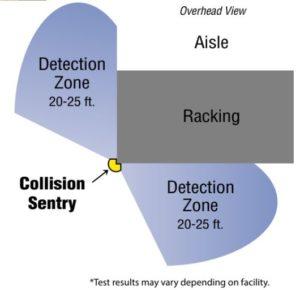 Cobertura del avisador de colisiones